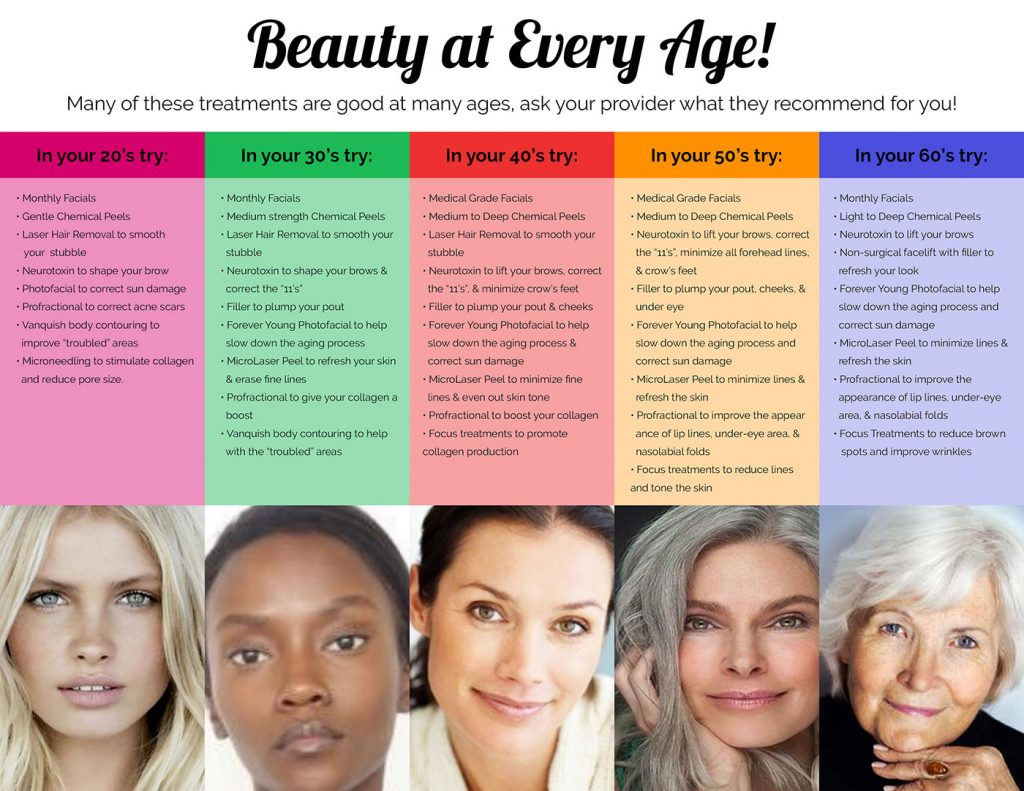 Beauty at Every Age